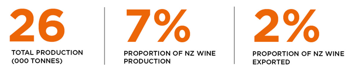 Statistics for production and exports of chardonnay