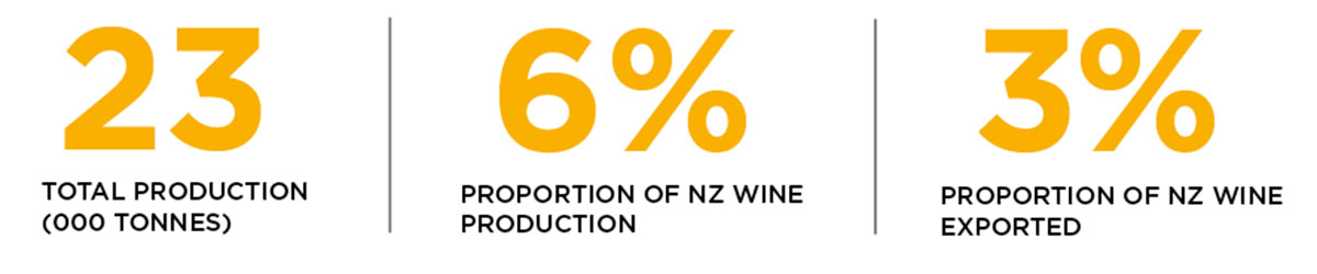 Statistics for production and exports of pinot gris