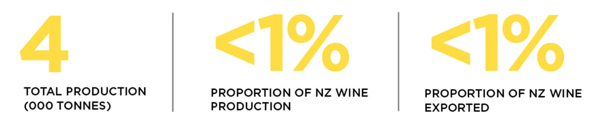 Statistics for production and exports of riesling