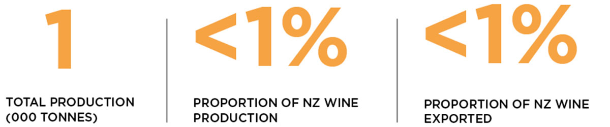 Statistics for production and exports of gewurztraminer