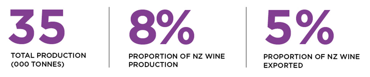 Statistics for production and exports of pinot noir