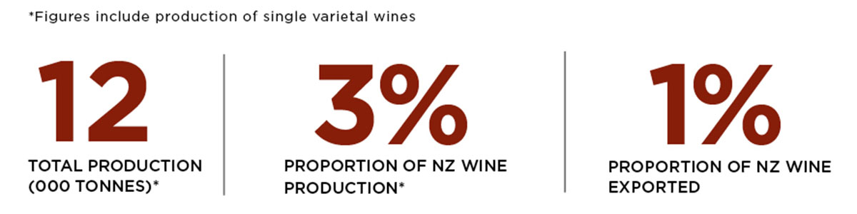 Statistics for production and exports of merlot and cabernet sauvignon