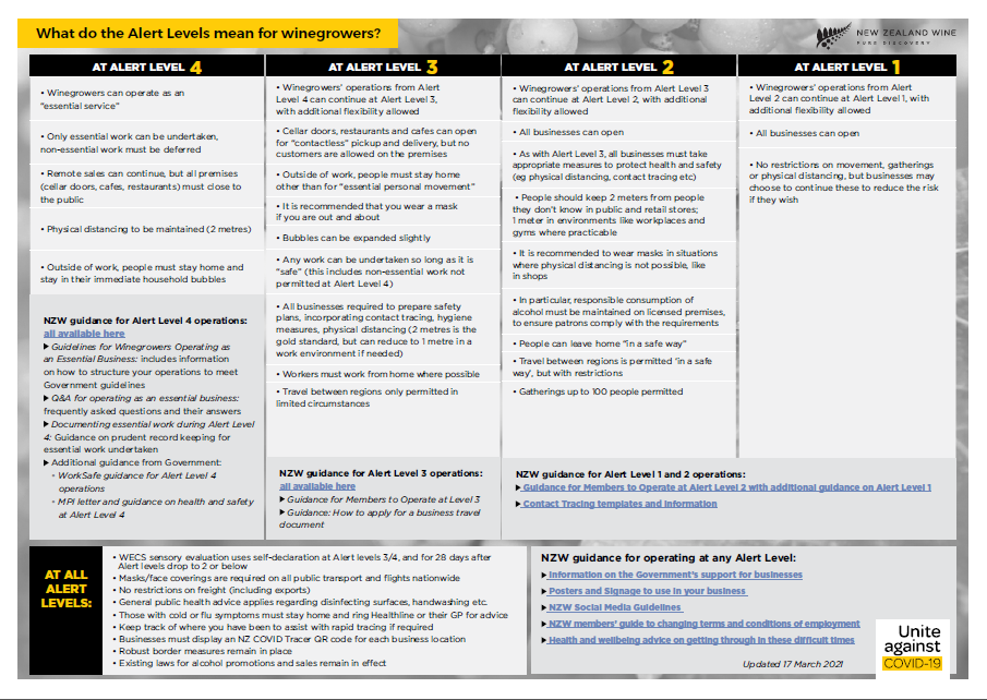 A table summarising the key requirements at each Alert Level